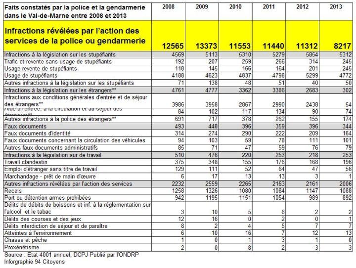 infractions-revelee-par-action-police-et-gendarmerie-2013-val-de-marne-2